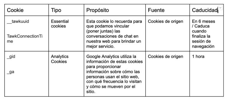 datos de cookies usados en la página web